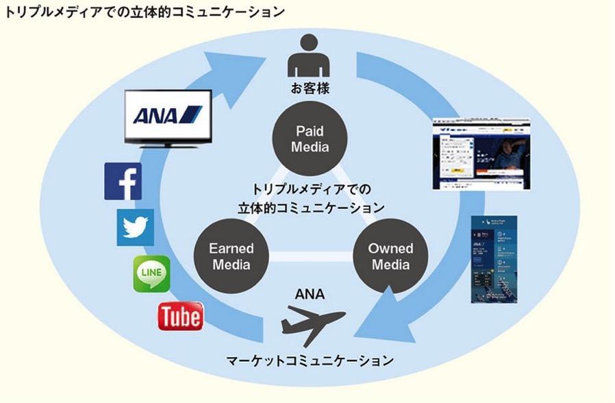 オウンドメディア戦略とは?今注目されている、顧客をフアン化する。
