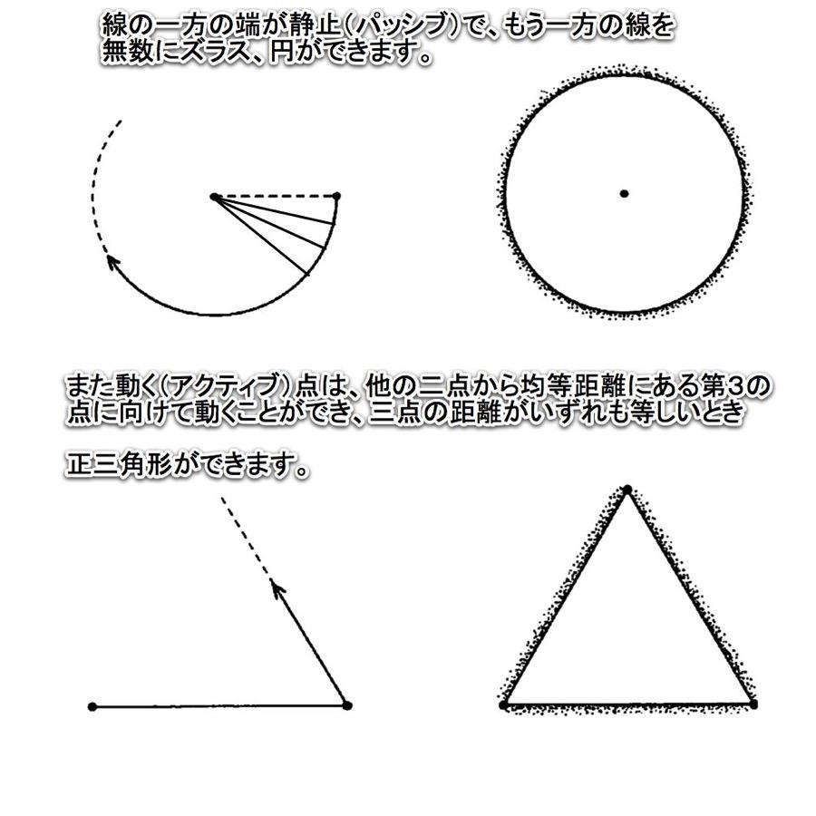 線から円の誕生