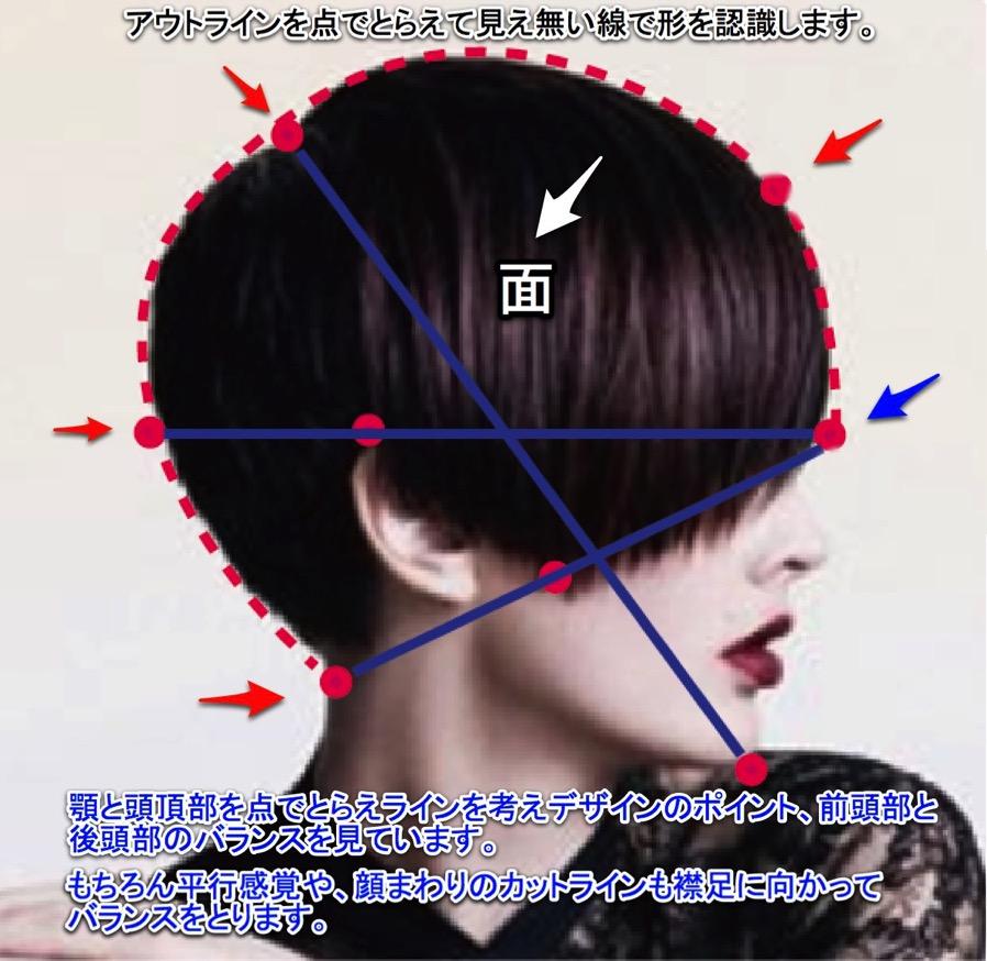 カンディンスキーの「点・線・面」をヘアデザインに生かすと、お客様の言っているニュアンスを表現できる。