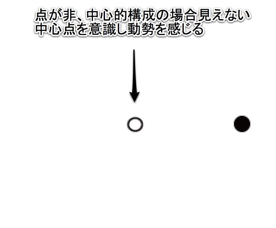 点を横にずらすと見えない中心点を意識する